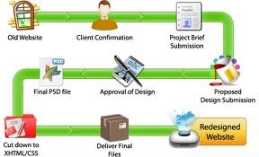website redesign process, web-site re-designing